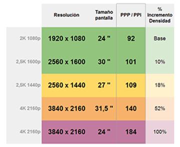 tabla PPP monitor 4K compressor